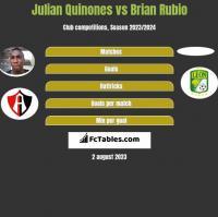 Julian Quinones vs Brian Rubio h2h player stats