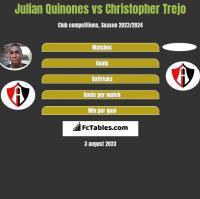 Julian Quinones vs Christopher Trejo h2h player stats