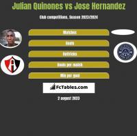 Julian Quinones vs Jose Hernandez h2h player stats