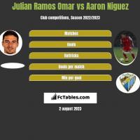 Julian Ramos Omar vs Aaron Niguez h2h player stats