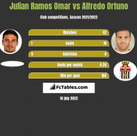 Julian Ramos Omar vs Alfredo Ortuno h2h player stats