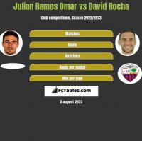 Julian Ramos Omar vs David Rocha h2h player stats