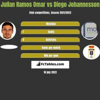 Julian Ramos Omar vs Diego Johannesson h2h player stats