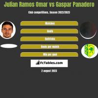 Julian Ramos Omar vs Gaspar Panadero h2h player stats