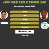 Julian Ramos Omar vs Ibrahima Balde h2h player stats