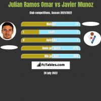 Julian Ramos Omar vs Javier Munoz h2h player stats