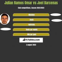 Julian Ramos Omar vs Joel Barcenas h2h player stats