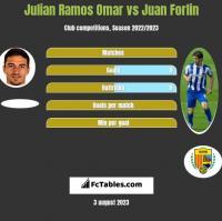 Julian Ramos Omar vs Juan Forlin h2h player stats