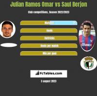 Julian Ramos Omar vs Saul Berjon h2h player stats