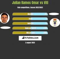 Julian Ramos Omar vs Viti h2h player stats