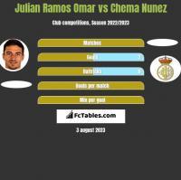 Julian Ramos Omar vs Chema Nunez h2h player stats