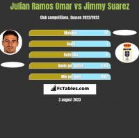 Julian Ramos Omar vs Jimmy Suarez h2h player stats