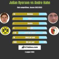Julian Ryerson vs Andre Hahn h2h player stats
