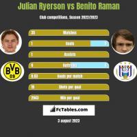 Julian Ryerson vs Benito Raman h2h player stats