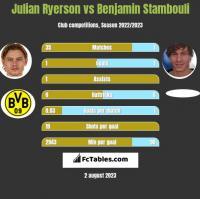 Julian Ryerson vs Benjamin Stambouli h2h player stats