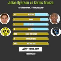 Julian Ryerson vs Carlos Gruezo h2h player stats