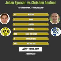 Julian Ryerson vs Christian Gentner h2h player stats
