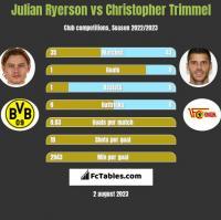 Julian Ryerson vs Christopher Trimmel h2h player stats