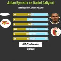 Julian Ryerson vs Daniel Caligiuri h2h player stats