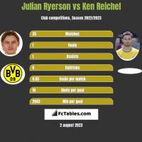 Julian Ryerson vs Ken Reichel h2h player stats