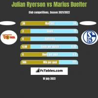 Julian Ryerson vs Marius Buelter h2h player stats