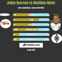 Julian Ryerson vs Matthias Ginter h2h player stats