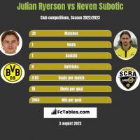 Julian Ryerson vs Neven Subotic h2h player stats