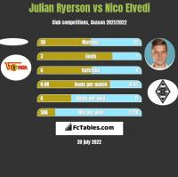 Julian Ryerson vs Nico Elvedi h2h player stats