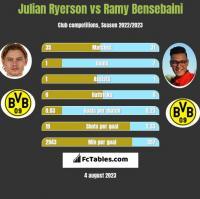 Julian Ryerson vs Ramy Bensebaini h2h player stats
