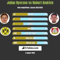 Julian Ryerson vs Robert Andrich h2h player stats