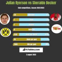 Julian Ryerson vs Sheraldo Becker h2h player stats