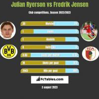 Julian Ryerson vs Fredrik Jensen h2h player stats