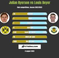 Julian Ryerson vs Louis Beyer h2h player stats