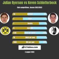 Julian Ryerson vs Keven Schlotterbeck h2h player stats