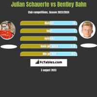 Julian Schauerte vs Bentley Bahn h2h player stats
