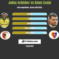 Julian Schieber vs Adam Szalai h2h player stats