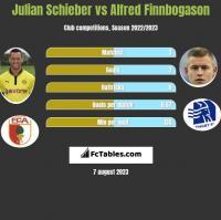 Julian Schieber vs Alfred Finnbogason h2h player stats