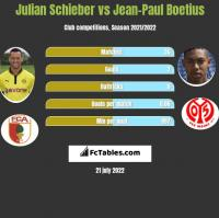 Julian Schieber vs Jean-Paul Boetius h2h player stats