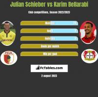Julian Schieber vs Karim Bellarabi h2h player stats