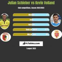 Julian Schieber vs Kevin Volland h2h player stats