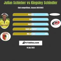 Julian Schieber vs Kingsley Schindler h2h player stats