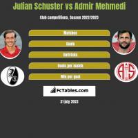 Julian Schuster vs Admir Mehmedi h2h player stats