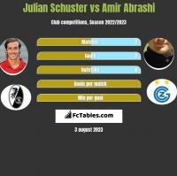 Julian Schuster vs Amir Abrashi h2h player stats