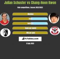 Julian Schuster vs Chang-Hoon Kwon h2h player stats