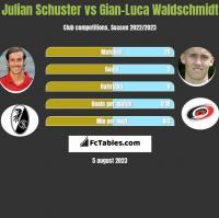Julian Schuster vs Gian-Luca Waldschmidt h2h player stats