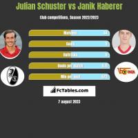Julian Schuster vs Janik Haberer h2h player stats