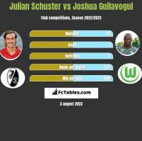 Julian Schuster vs Joshua Guilavogui h2h player stats