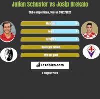 Julian Schuster vs Josip Brekalo h2h player stats