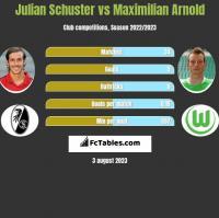 Julian Schuster vs Maximilian Arnold h2h player stats