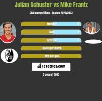 Julian Schuster vs Mike Frantz h2h player stats